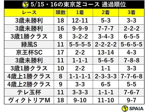 5/15・16の東京芝コース 通過順位ⒸSPAIA