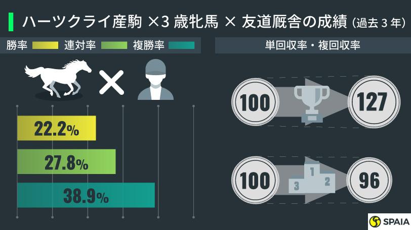 ハーツクライ産駒×3歳牝馬×友道厩舎の成績(過去3年)