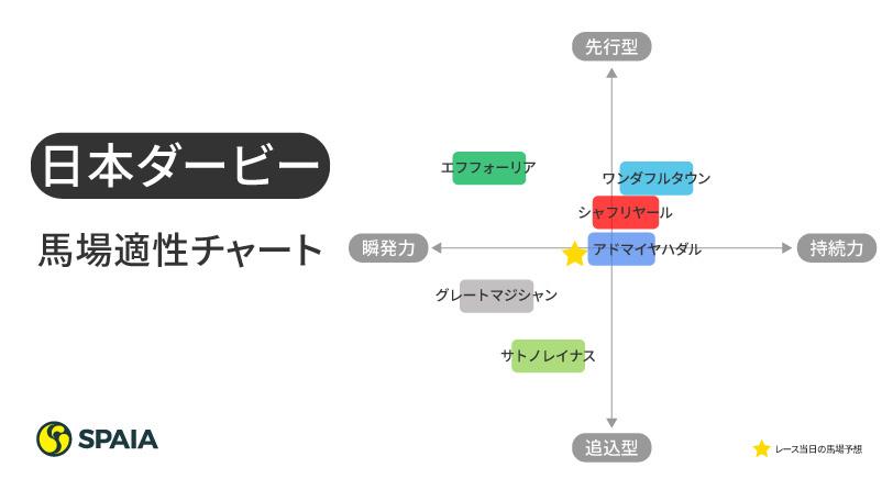 2021年日本ダービー出走馬の馬場適性ⒸSPAIA