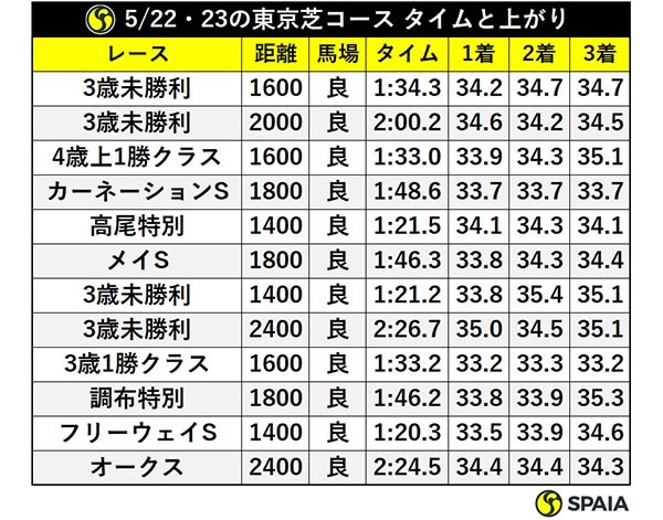 5/22・23の東京芝コース タイムと上がりⒸSPAIA