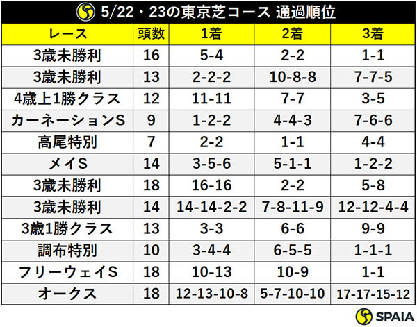 5/22・23の東京芝コース 通過順位ⒸSPAIA