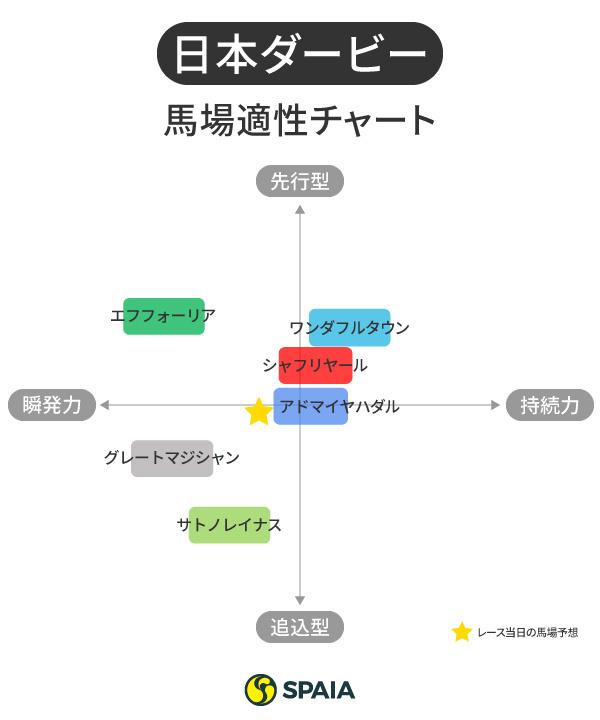 2021年日本ダービー出走馬の馬場適性チャートⒸSPAIA