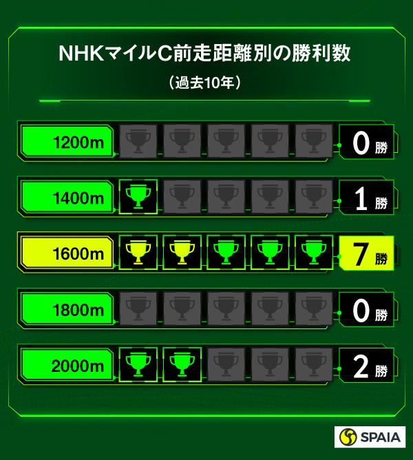 NHKマイルC前走距離別の勝利数,ⒸSPAIA,インフォグラフィック