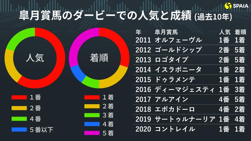 日本ダービーインフォグラフィック1