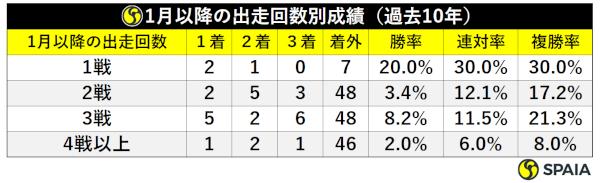 1月以降の出走回数別成績(過去10年)