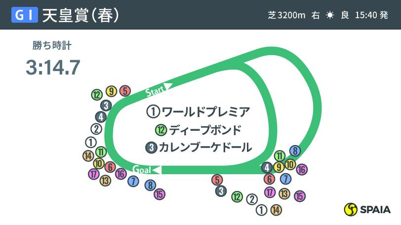 2021年天皇賞(春)のレース結果ⒸSPAIA