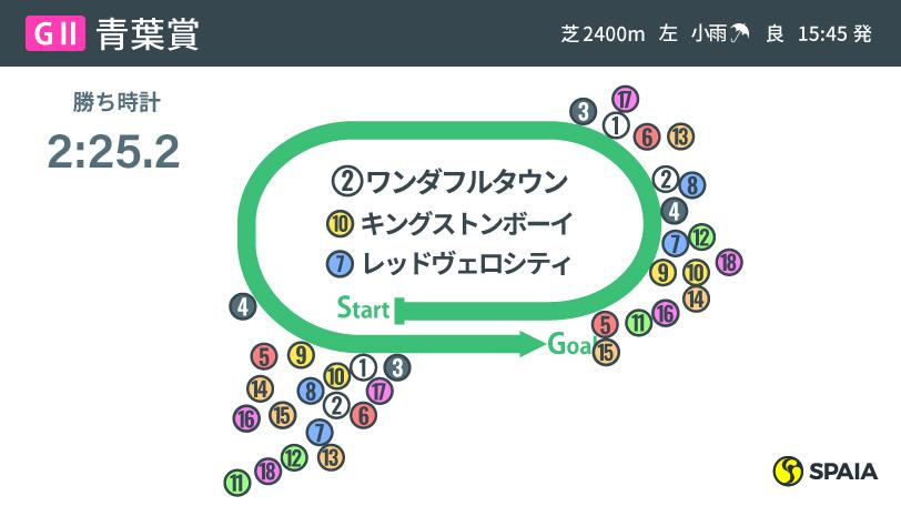 2021年青葉賞のレース結果ⒸSPAIA