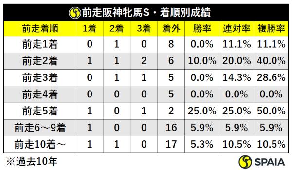 過去10年前走阪神牝馬S組着順別成績ⒸSPAIA