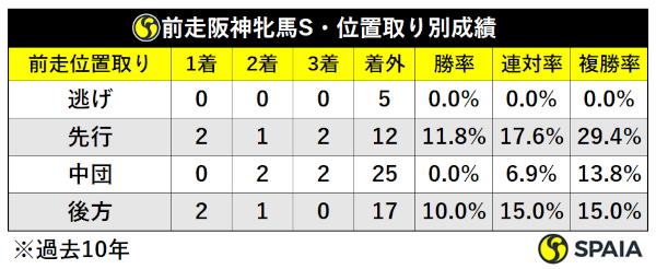 過去10年前走阪神牝馬S組位置取り別成績ⒸSPAIA