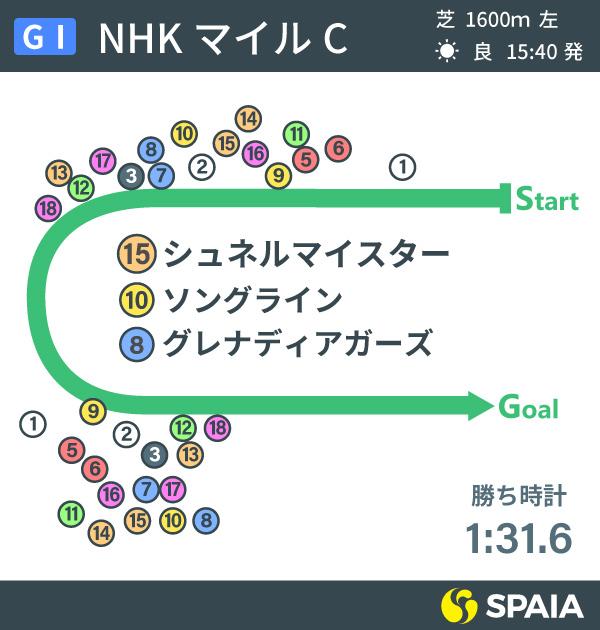 2021年NHKマイルCのレース展開インフォグラフィックⒸSPAIA