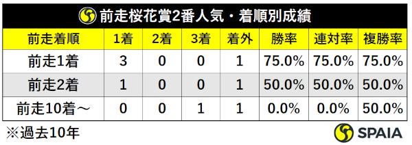 過去10年前走桜花賞2番人気組着順別成績ⒸSPAIA