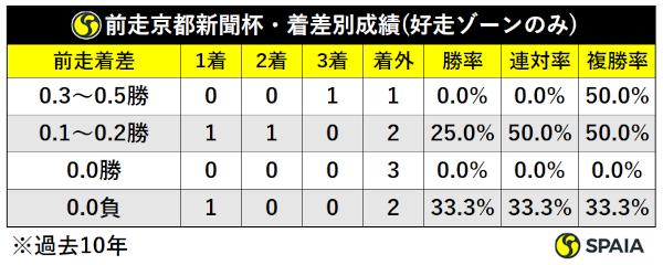京都新聞杯着差別成績ⒸSPAIA