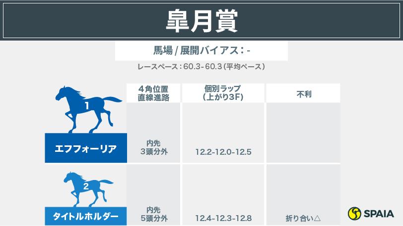 2021年日本ダービーの参考レースⒸSPAIA