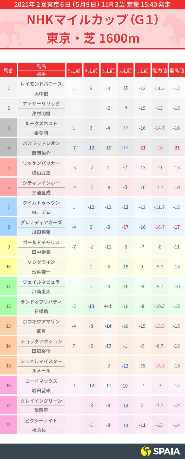 NHKマイルC出走馬のPP指数,インフォグラフィック,ⒸSPAIA