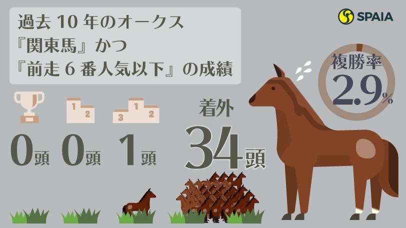 過去10年のオークス『関東馬』かつ『前走6番人気以下』の成績インフォグラフィックⒸSPAIA