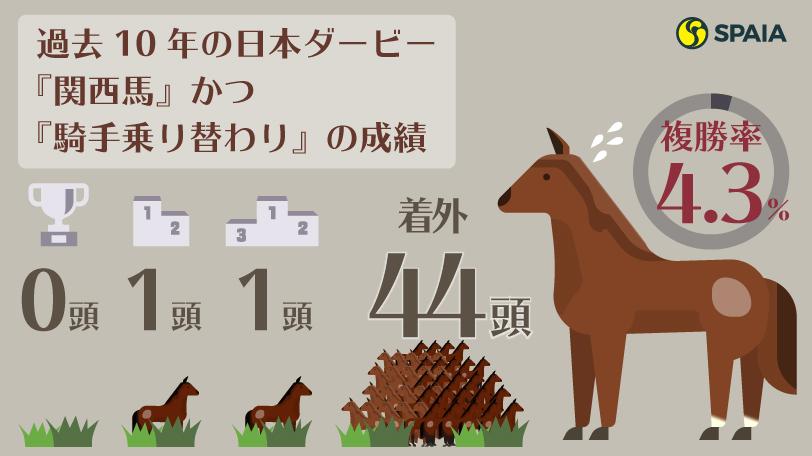 過去10年の日本ダービー『関西馬』かつ『騎手乗り替わり』の成績インフォグラフィックⒸSPAIA