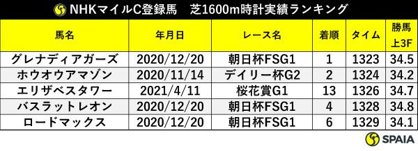 NHKマイルC登録馬の芝1600m時計実績ランキング,ⒸSPAIA