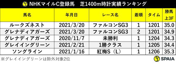 NHKマイルC登録馬の芝1400m時計実績ランキング,ⒸSPAIA