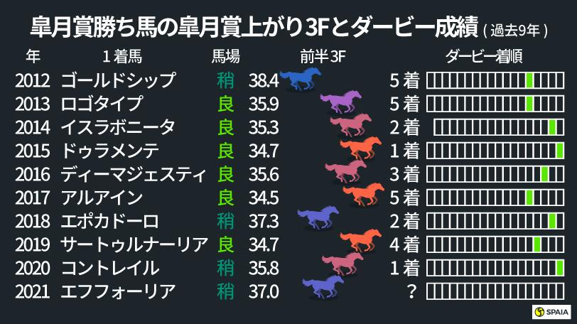 皐月賞勝ち馬の皐月賞上がり3Fとダービー成績,インフォグラフィック,ⒸSPAIA