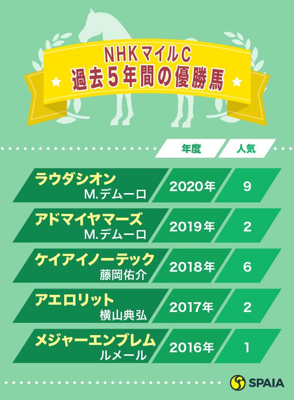 NHKマイルC過去5年間の優勝馬ⒸSPAIA