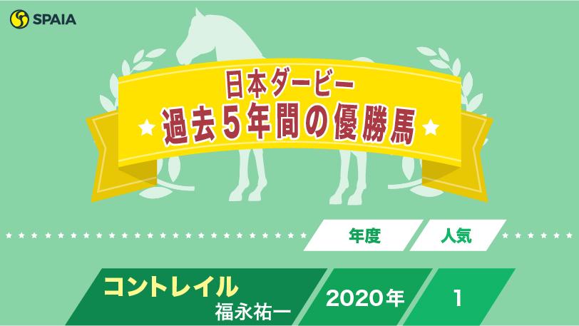 2016~2020年の日本ダービー優勝馬ⒸSPAIA