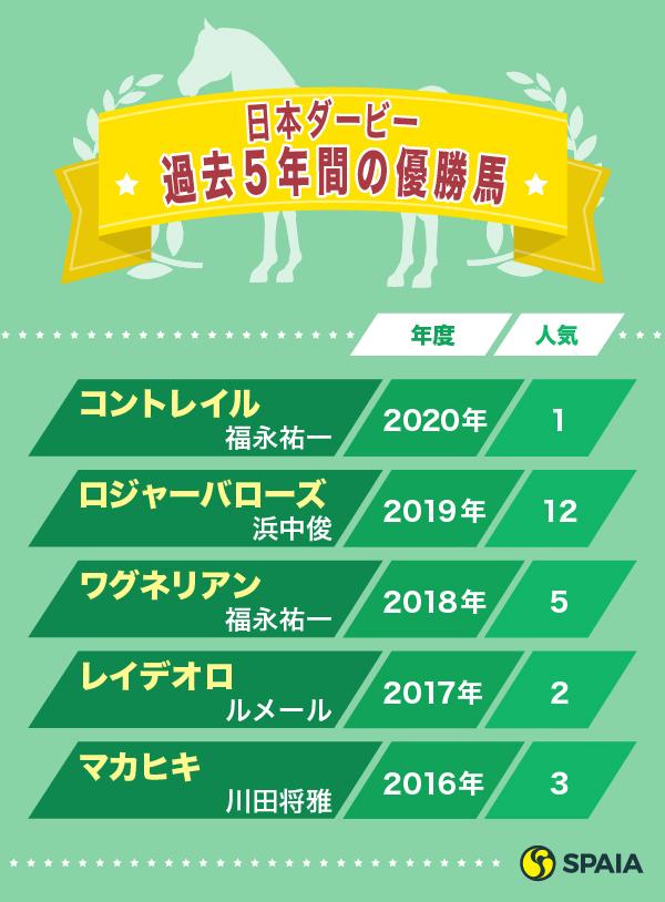 日本ダービー過去5年間の優勝馬ⒸSPAIA