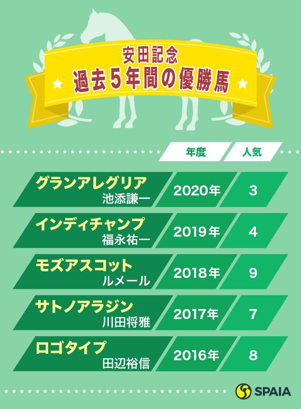 安田記念過去5年間の優勝馬ⒸSPAIA