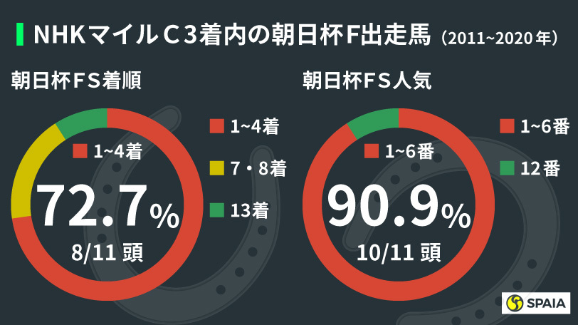 NHKマイルCにおける朝日杯FS出走馬の成績ⒸSPAIA