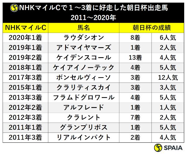 NHKマイルで好走した朝日杯組の人気と着順ⒸSPAIA
