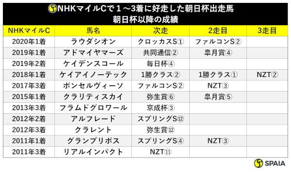 NHKマイルで好走した朝日杯組の臨戦過程ⒸSPAIA