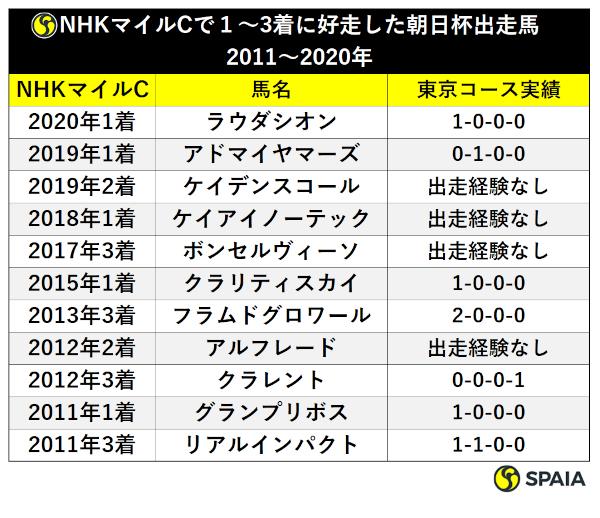 NHKマイルで好走した朝日杯組の東京実績ⒸSPAIA