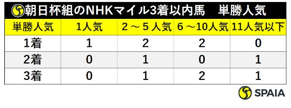 NHKマイルで好走した朝日杯組のNHKマイルでの人気ⒸSPAIA