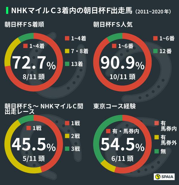 NHKマイルCにおける朝日杯FS出走馬の好走パターン