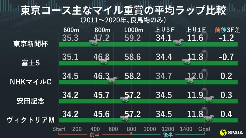 主な東京マイル重賞のラップ比較ⒸSPAIA