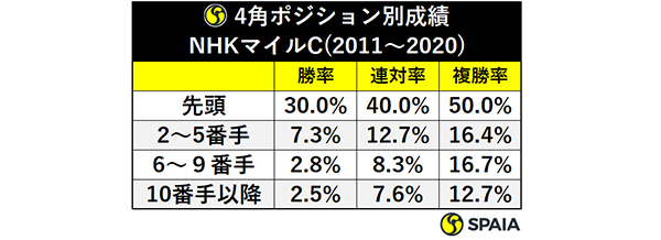 4角ポジション別成績NHKマイルC(2011~2020)ⒸSPAIA
