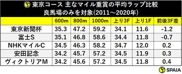 東京コース 主なマイル重賞の平均ラップ比較良馬場のみを対象(2011~2020年)ⒸSPAIA