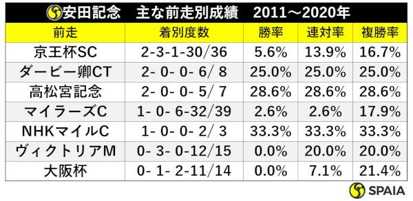 安田記念 主な前走別成績 2011~2020年ⒸSPAIA
