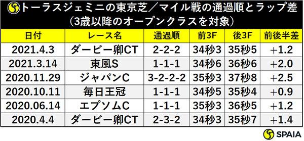 トーラスジェミニの東京芝/マイル戦の通過順とラップ差(3歳以降のオープンクラスを対象)ⒸSPAIA