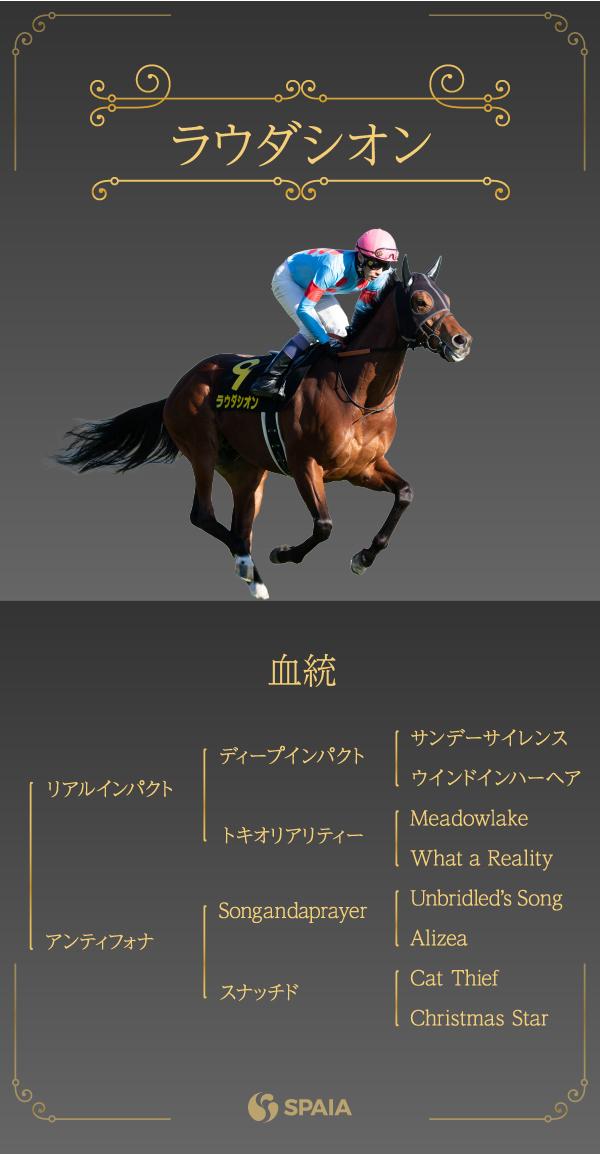 2021年安田記念に出走するラウダシオンの血統表ⒸSPAIA