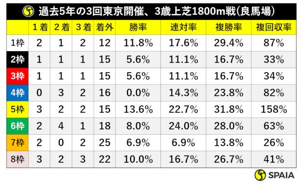 過去5年の3回東京開催×3歳上芝1800m戦(良馬場)枠別成績ⒸSPAIA