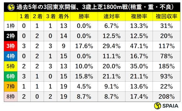 過去5年の3回東京開催×3歳上芝1800m戦(良馬場以外)枠別成績ⒸSPAIA