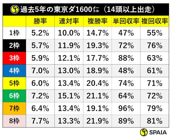 過去5年東京ダ1600m枠順成績(14頭立て以上)ⒸSPAIA