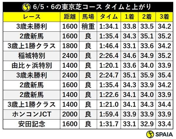 6/5・6の東京芝コース タイムと上がりⒸSPAIA