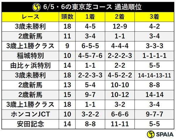 6/5・6の東京芝コース 通過順位ⒸSPAIA