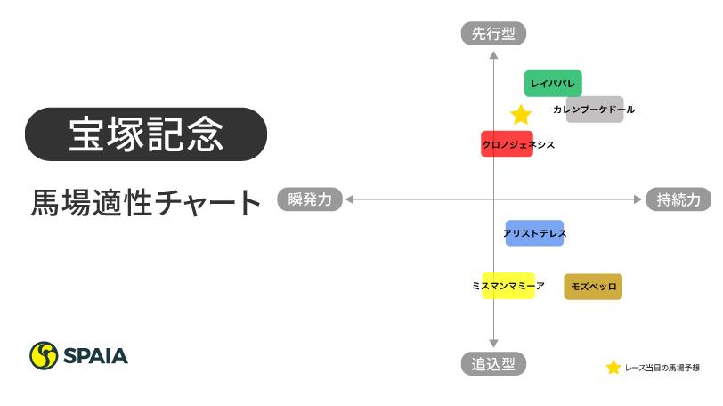 2021年宝塚記念馬場適性チャートⒸSPAIA