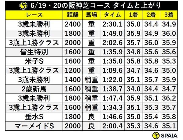 6/19・20の阪神芝コース タイムと上がりⒸSPAIA