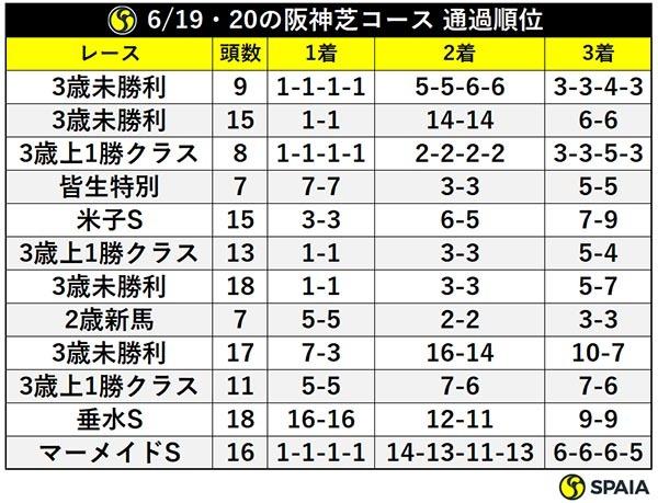 6/19・20の阪神芝コース 通過順位ⒸSPAIA