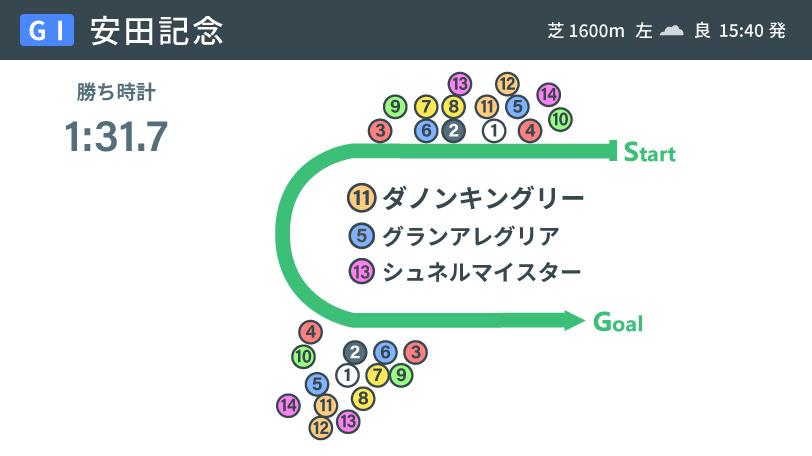 2021年安田記念のレース展開図インフォグラフィックⒸSPAIA