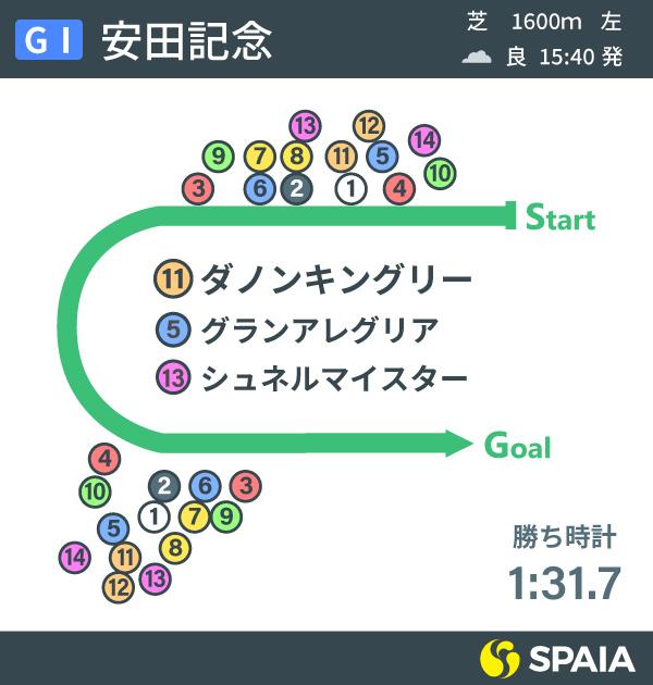 2021年安田記念のレース展開インフォグラフィックⒸSPAIA