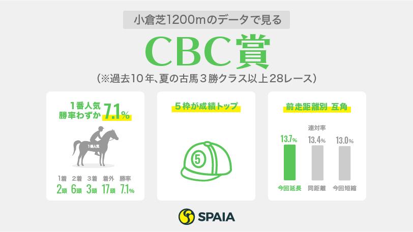 CBC賞インフォグラフィックⒸSPAIA